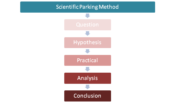 Scientific Parking