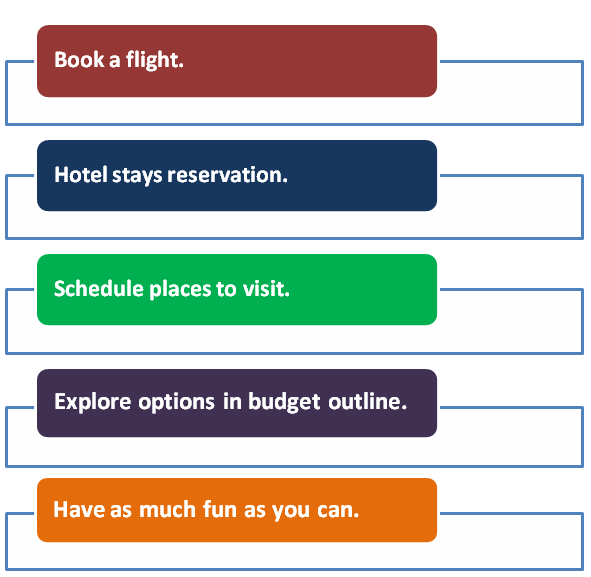Travel Plan Checklist