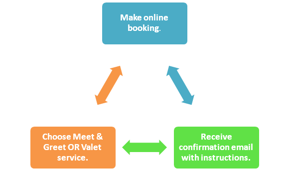 Airport Parking Booking Process