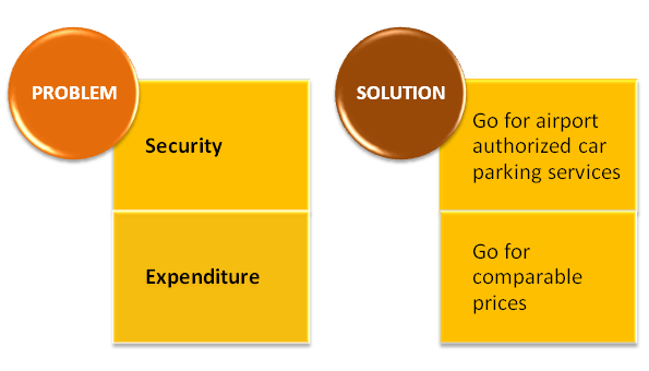 Airport parking problem & solutions