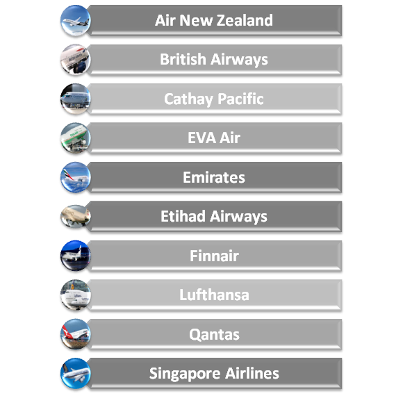 Safest airlines of 2015