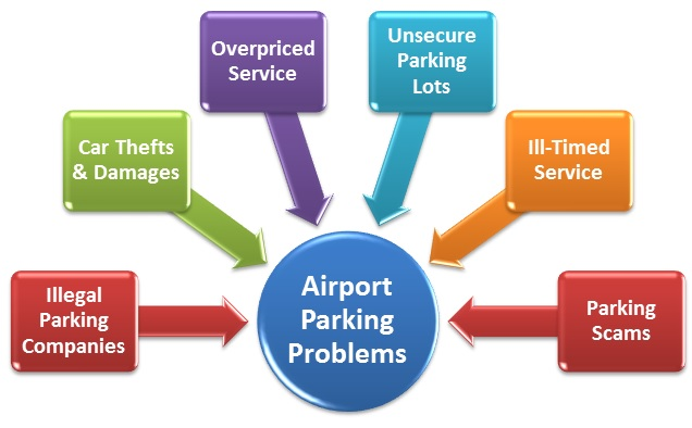 Airport-Car-Parking-Issues