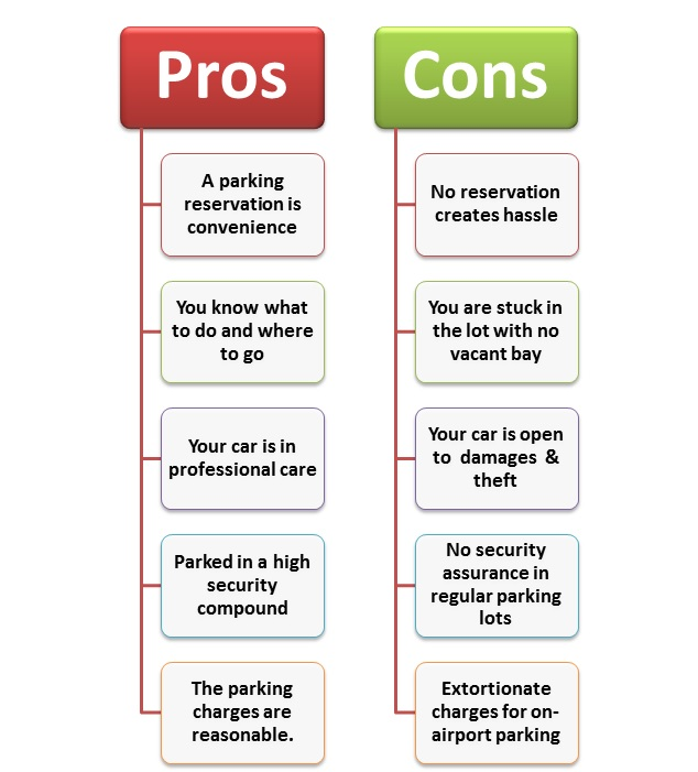Pros & Cons of Car Parking Gatwick