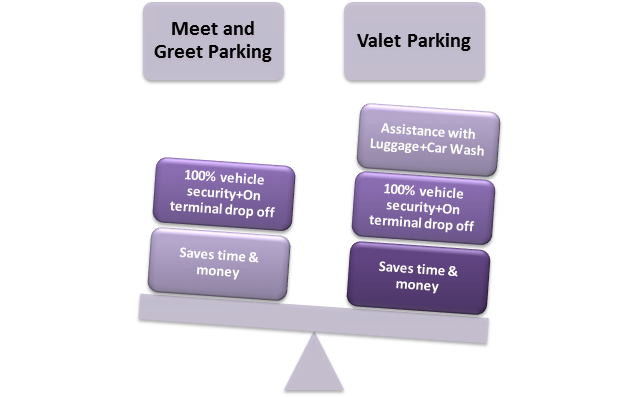 Valet Car Parking Gatwick