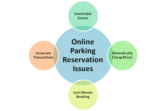 Online Parking Reservation Problems