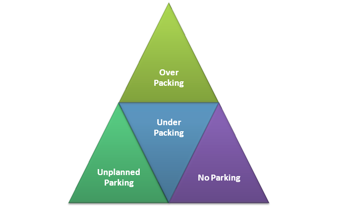 Packing and Parking Issues