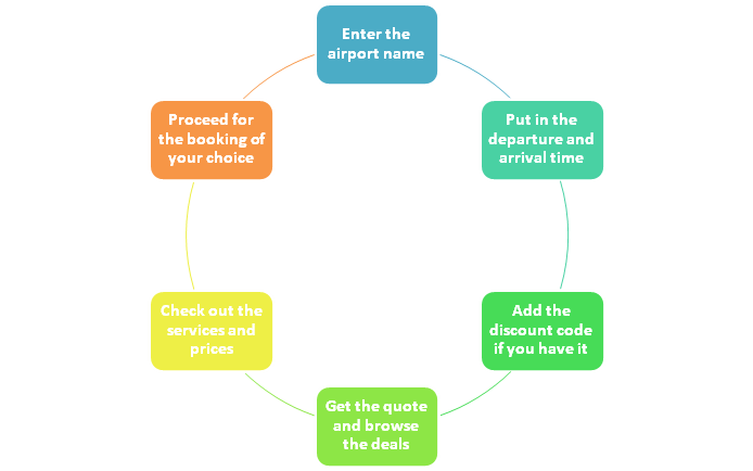 UK Airport Parking Booking Process